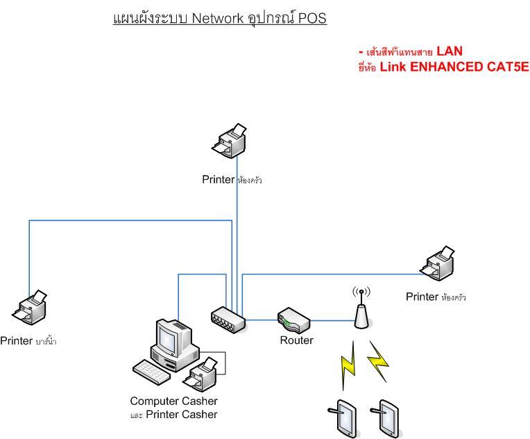 การวางแผนการติดตั้งระบบ network